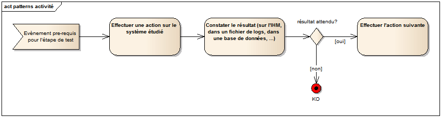 créer un UML pattern enterprise architect sparx