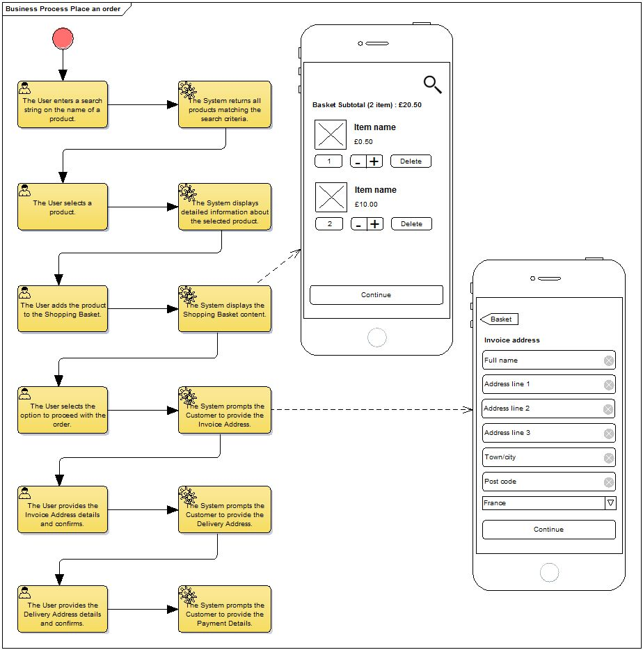 Place an Order use case scenario BPMN2 diagram enterprise architect