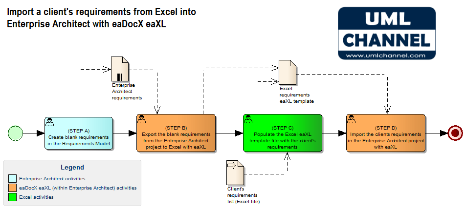 eadocx eaxl import client requirements in enterprise architect