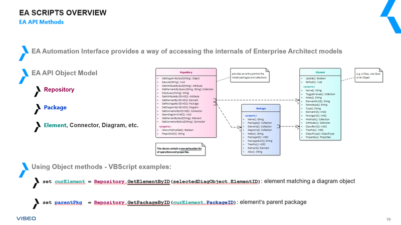 sparxsystems enterprise architect api method object model
