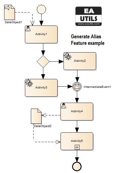 BPMN2 eautils addin sparx enterprise architect generate alias