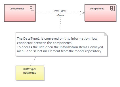 information-flow-conveyed-items-example-sparx-enterprise-architect