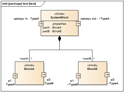 sysml bdd enterprise architect ports