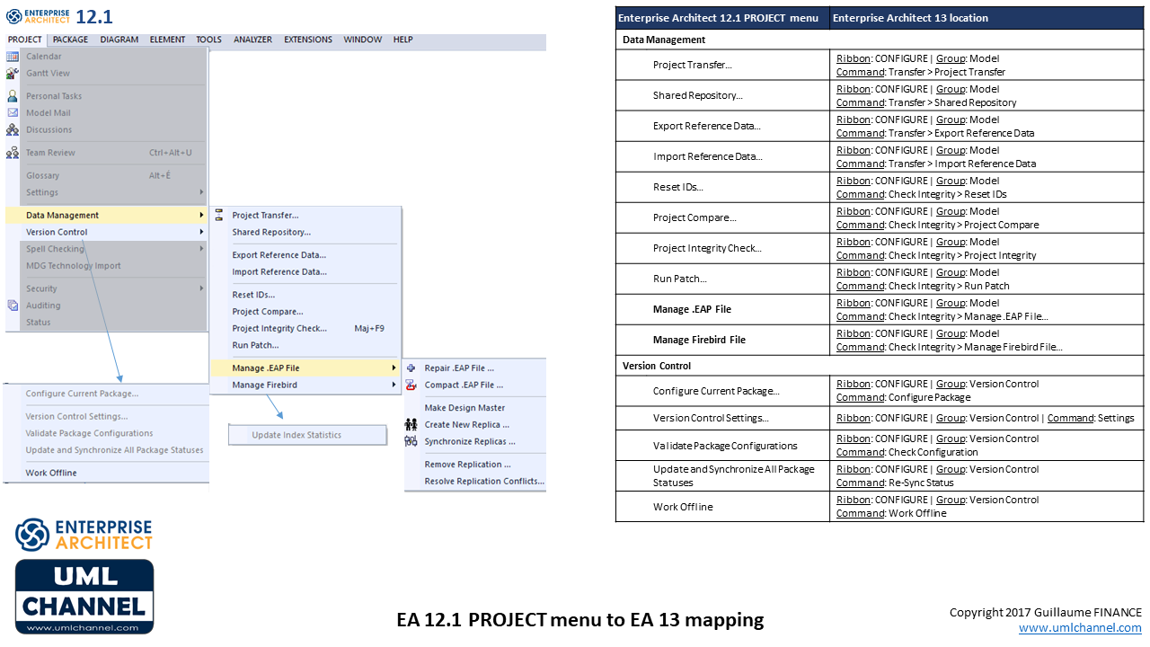Sparx Enterprise Architect 12.1 PROJECT menu to Enterprise Architect 13 mapping part 2