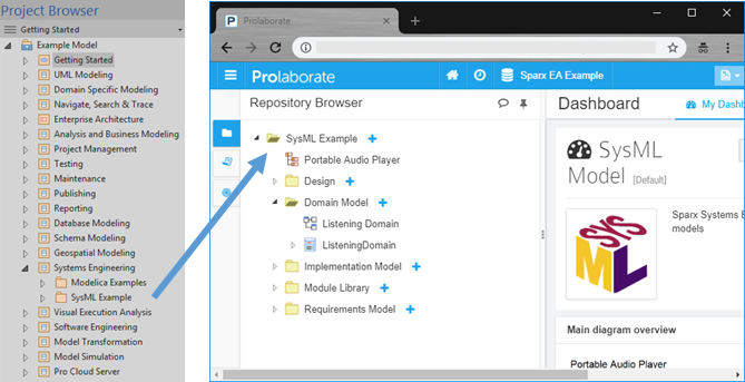 prolaborate 3 contenu personnalisation project browser web
