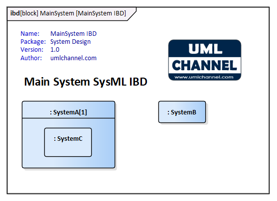 sysml-system-ibd-children-part