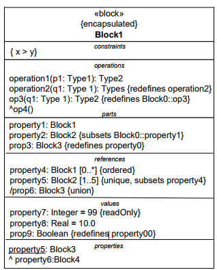 OMG SysML specifications block bdd compartiment