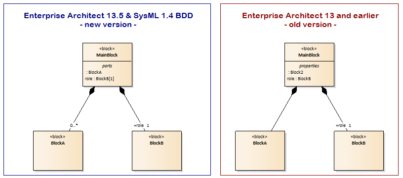 sysML block definition diagram parts compartiment correction sparx enterprise architect 13.5